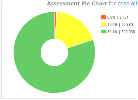 Assessment Pie Chart Widget