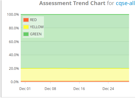 Assessment Trend Chart Widget