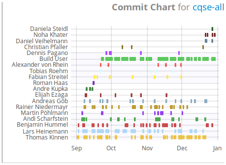 Commit Chart Widget