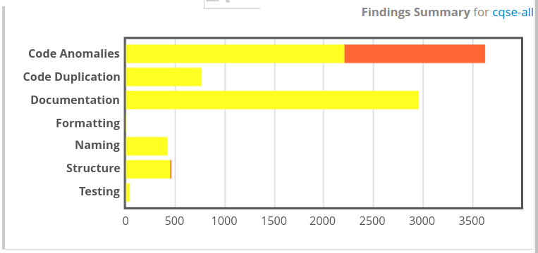 Findings Summary Bar Chart Widget