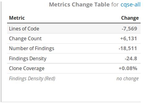 Metric Change Table Widget