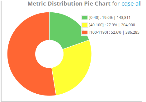 Metric Distribution Pie Chart Widget