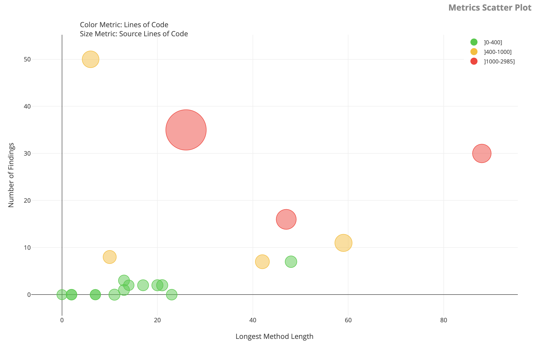 Metrics Scatter Plot Widget