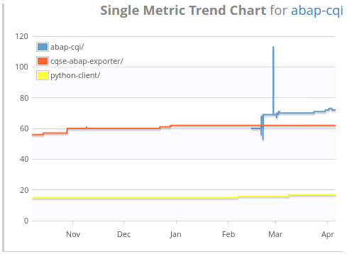 Single Metric Trend Widget