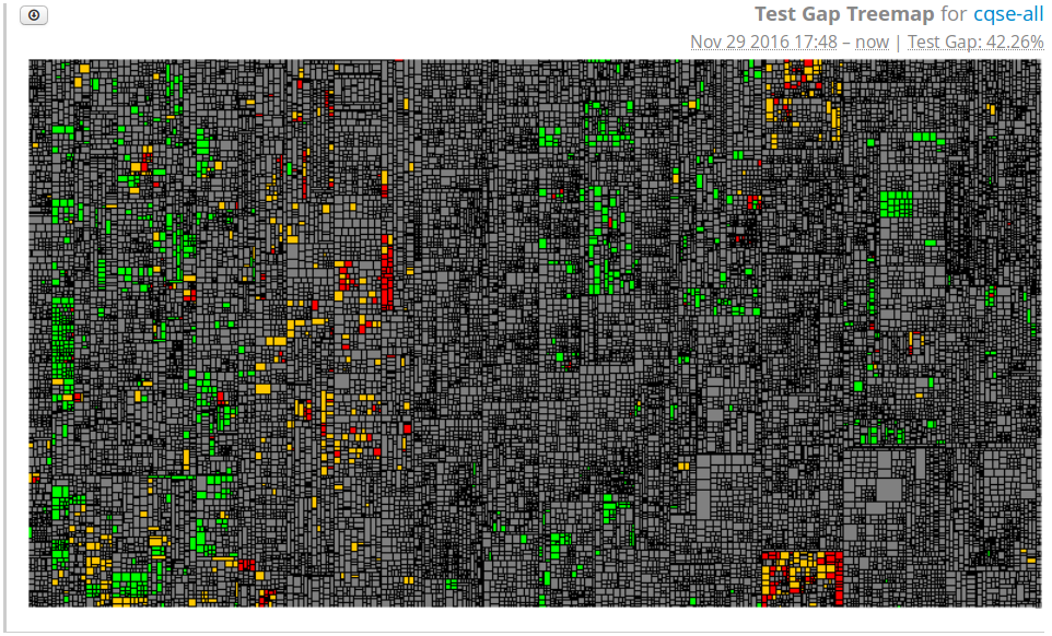 Test Gap Treemap Widget