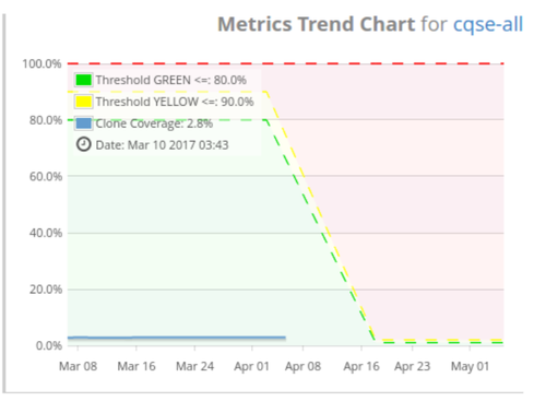 Metric Trend Chart Widget With Tresholds